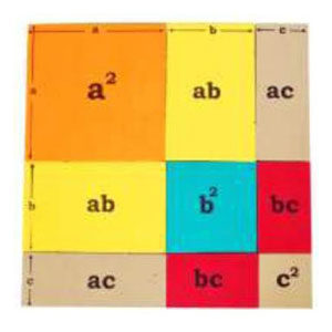 (A+B+C)2